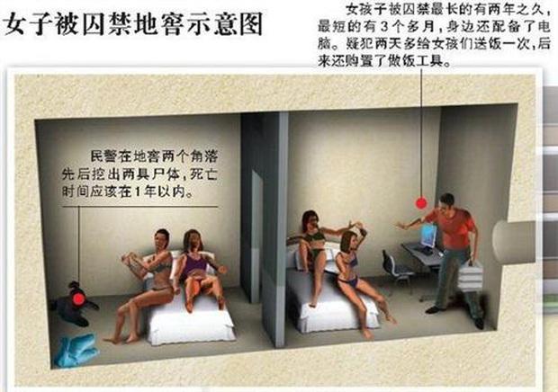 Vụ án rúng động: Chồng đào hầm, bắt nhốt 6 phụ nữ xinh đẹp thỏa mãn dục vọng mỗi ngày suốt 2 năm trời mà vợ không hề hay biết - Ảnh 6.