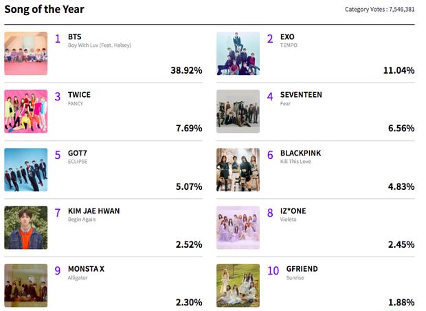 MAMA sau hơn 1 tuần mở vote: BTS quá áp đảo, gà nhà SM tranh giành nhau những hạng mục cá nhân đầy kịch tính - Ảnh 1.