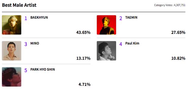 MAMA sau hơn 1 tuần mở vote: BTS quá áp đảo, gà nhà SM tranh giành nhau những hạng mục cá nhân đầy kịch tính - Ảnh 4.
