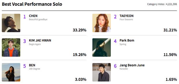 MAMA sau hơn 1 tuần mở vote: BTS quá áp đảo, gà nhà SM tranh giành nhau những hạng mục cá nhân đầy kịch tính - Ảnh 3.