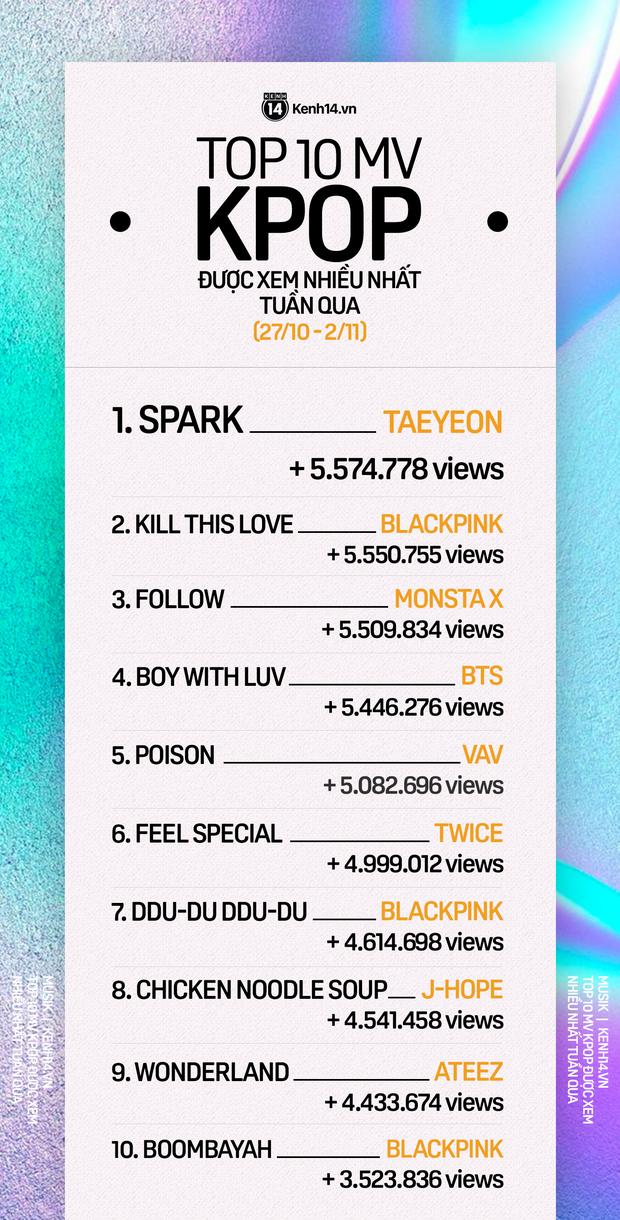 10 MV Kpop được xem nhiều nhất tuần: Taeyeon vượt mặt BLACKPINK chiếm ngôi vương, MONSTA X trên cơ BTS sau màn trở lại không mấy vui vẻ - Ảnh 1.
