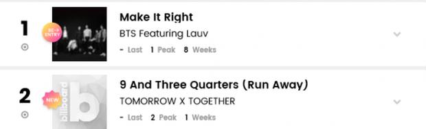 Đỉnh cao như anh em nhà Big Hit: Dắt tay nhau thống trị BXH nhạc số Billboard, riêng BTS còn lội ngược dòng ngoạn mục! - Ảnh 2.