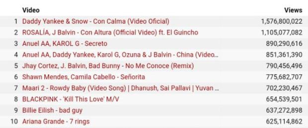 BLACKPINK là đại diện duy nhất của Kpop lọt top 10 nghệ sĩ có MV sở hữu nhiều lượt xem nhất toàn cầu 2019, xếp trên cả Ariana Grande, Billie Eilish - Ảnh 3.