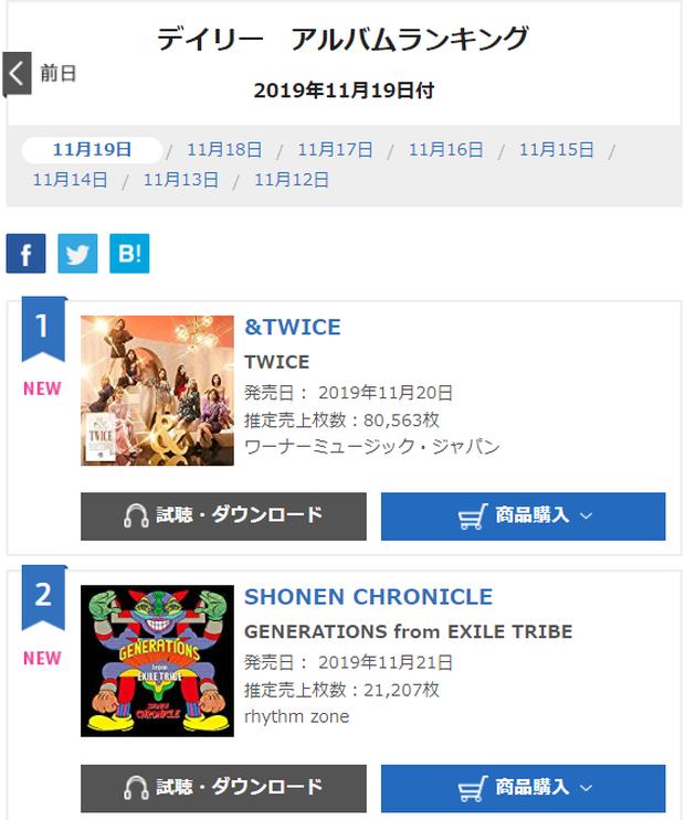 TWICE giữ vững phong độ bán album, đánh bại tất cả nhóm nhạc nữ nội địa trên trang nhạc số lớn nhất Nhật Bản - Ảnh 2.