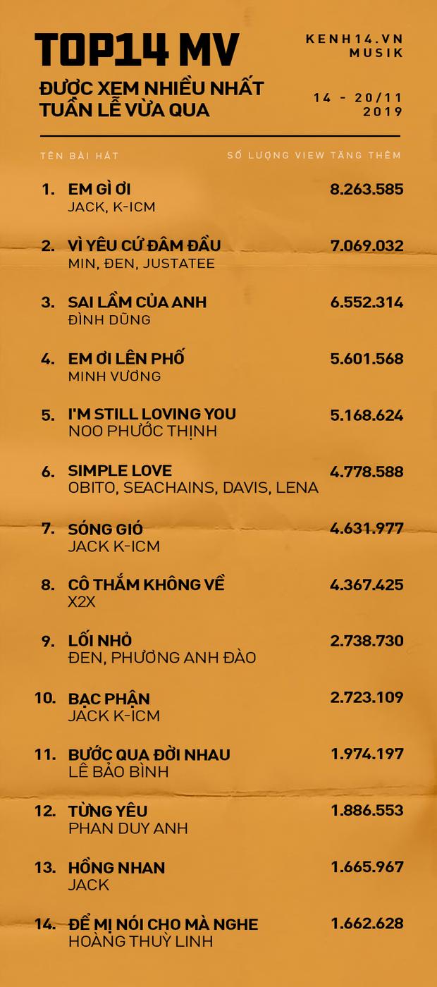 14 MV được xem nhiều nhất YouTube tuần qua: Min bám trụ hạng nhì nhưng vẫn chưa soán nổi ngôi Jack & K-ICM; Để Mị nói cho mà nghe bất ngờ trở lại top! - Ảnh 1.