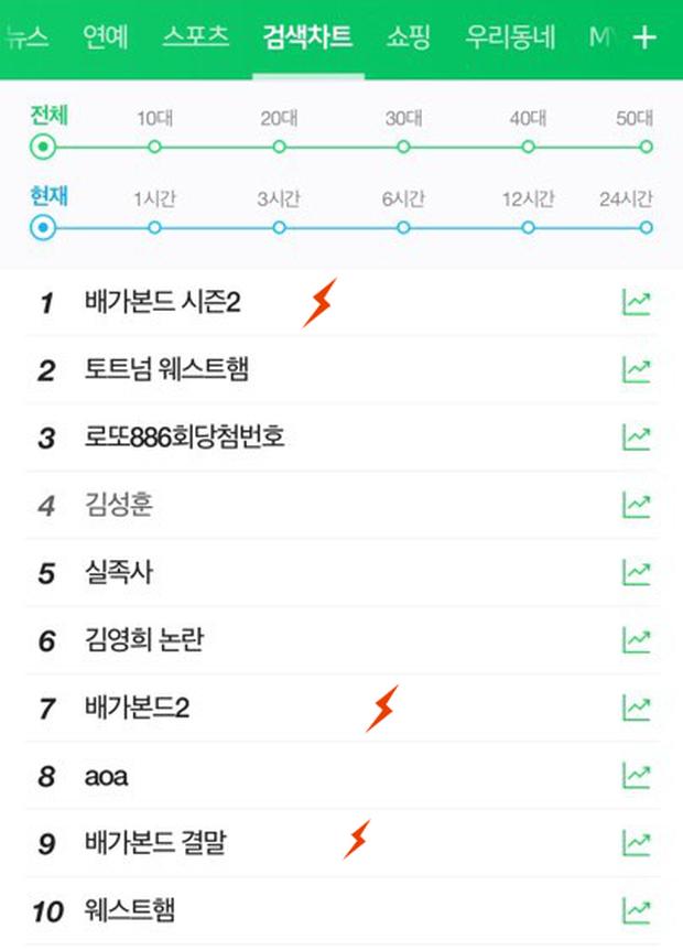 Phim vừa hết, Knet thi nhau đưa Vagabond 2 lên top tìm kiếm xứ Hàn đòi công lí thay Lee Seung Gi? - Ảnh 1.