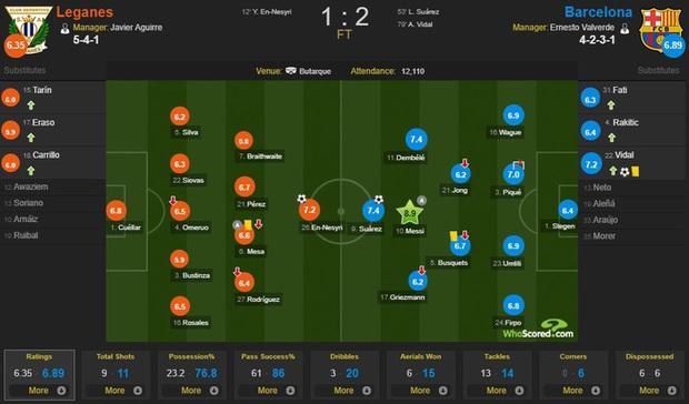 Barcelona và Messi chật vật vượt qua đội cuối bảng nhờ bàn thắng gây tranh cãi - Ảnh 4.