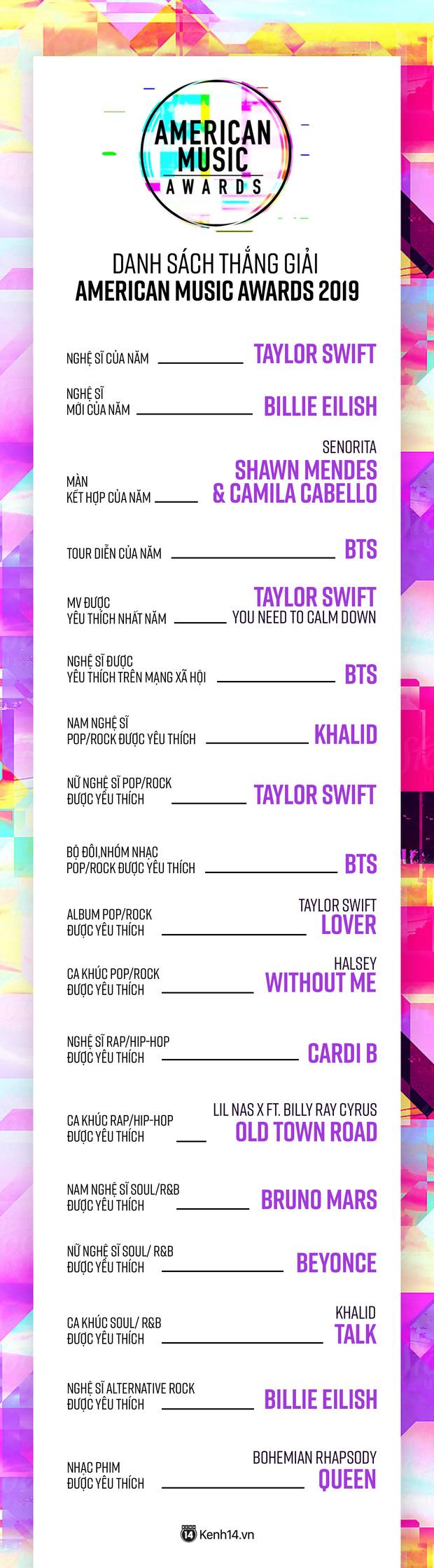 Kết quả AMAs 2019: Taylor Swift, hội chị em và BTS thắng đậm; Ariana Grande lại trắng tay toàn tập - Ảnh 10.
