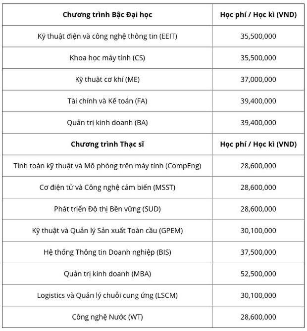 Choáng với những trường Đại học có học phí tiền tỷ, cao nhất Việt Nam: RMIT đã bị một trường khác soán ngôi? - Ảnh 5.