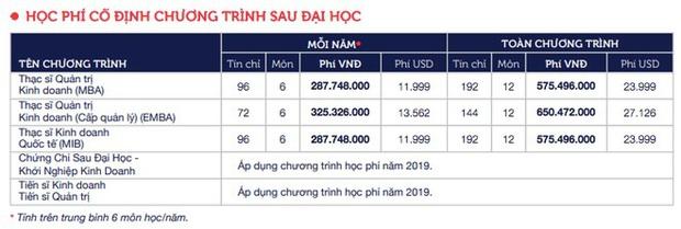 Choáng với những trường Đại học có học phí tiền tỷ, cao nhất Việt Nam: RMIT đã bị một trường khác soán ngôi? - Ảnh 3.