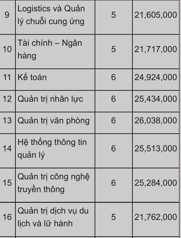 Choáng với những trường Đại học có học phí tiền tỷ, cao nhất Việt Nam: RMIT đã bị một trường khác soán ngôi? - Ảnh 9.