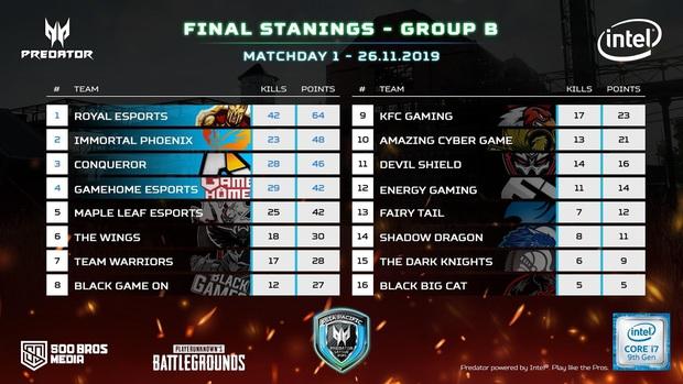 Vòng loại Predator League 2020 bảng B: Kịch tính đến phút chót, GameHome suýt thành cựu vương - Ảnh 4.
