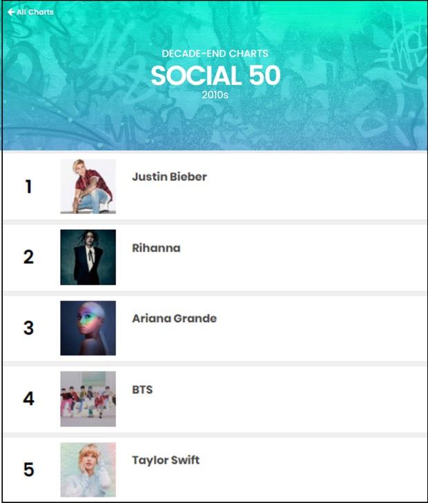 """Billboard công bố top 5 BXH Social 50 cho thập kỉ 2010: Justin Bieber dẫn đầu, BTS """"vượt mặt"""" Taylor Swift - Ảnh 6."""