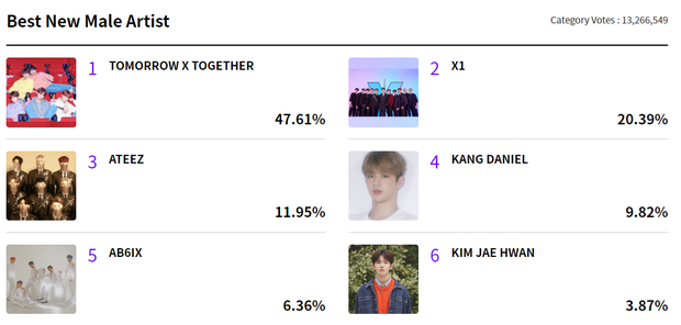 """""""Chiến trường"""" vote MAMA 2019 6 ngày trước giờ G: BTS không có đối thủ, EXO bất ngờ bị """"tân binh thị phi"""" vượt mặt - Ảnh 6."""