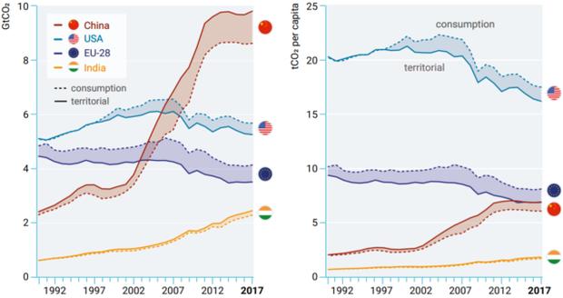 Liên Hợp Quốc: Phát thải toàn cầu đạt mức kỷ lục 55,3 tỷ tấn khí nhà kính - Ảnh 2.