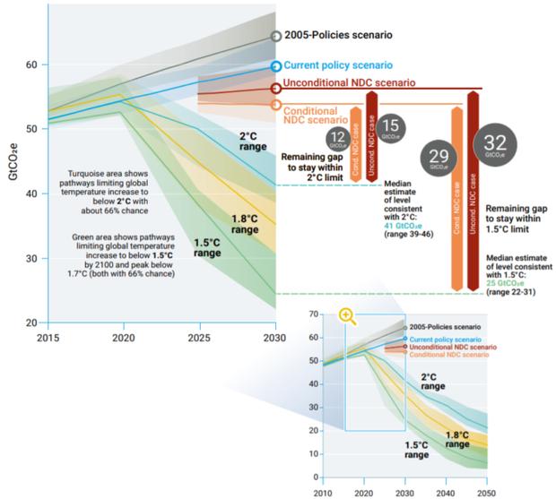 Liên Hợp Quốc: Phát thải toàn cầu đạt mức kỷ lục 55,3 tỷ tấn khí nhà kính - Ảnh 3.