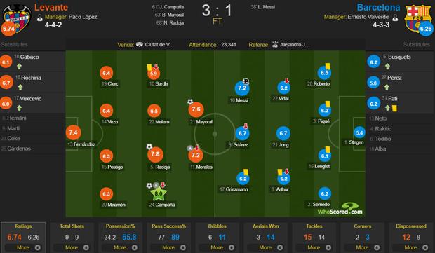 Messi mở tỷ số từ chấm phạt đền, Barcelona vẫn bất ngờ sụp đổ trong 8 phút và đại bại trước đối thủ ít ai ngờ tới - Ảnh 9.