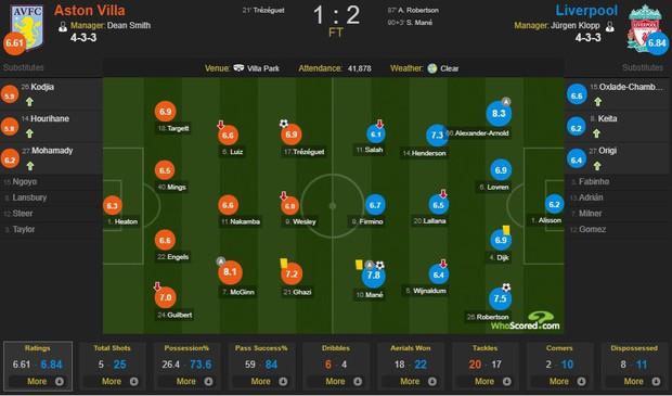 Liverpool lại khiến fan đau tim sau màn lội ngược dòng ngoạn mục trước Aston Villa - Ảnh 4.