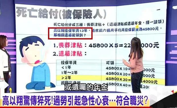 Ngỡ ngàng với số tiền bồi thường ít ỏi gia đình Cao Dĩ Tường có thể nhận được sau sự ra đi của nam diễn viên - Ảnh 3.