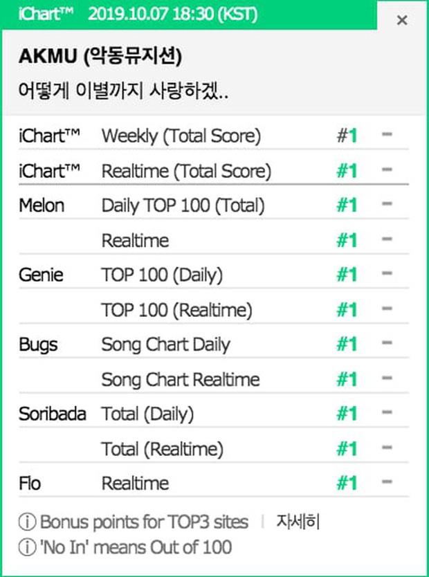Những ca khúc Kpop đạt Perfect All-Kill trong năm 2019: Số lượng chỉ bằng một nửa năm trước, SM và JYP rủ nhau ra chuồng gà chơi - Ảnh 7.