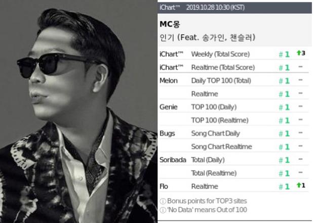 Những ca khúc Kpop đạt Perfect All-Kill trong năm 2019: Số lượng chỉ bằng một nửa năm trước, SM và JYP rủ nhau ra chuồng gà chơi - Ảnh 8.