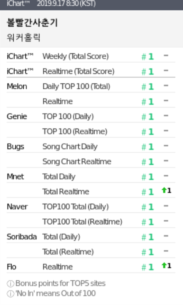 Những ca khúc Kpop đạt Perfect All-Kill trong năm 2019: Số lượng chỉ bằng một nửa năm trước, SM và JYP rủ nhau ra chuồng gà chơi - Ảnh 4.