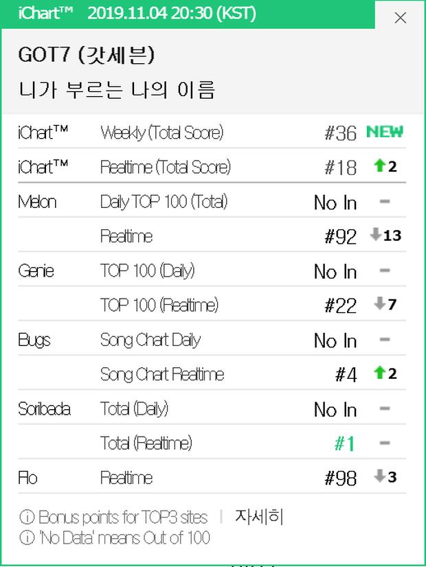 GOT7 vừa trở lại đã phá all-kill của IU, Jackson đạt thành tích khủng sau Lay (EXO), RM (BTS) trên Billboard 200 - Ảnh 3.