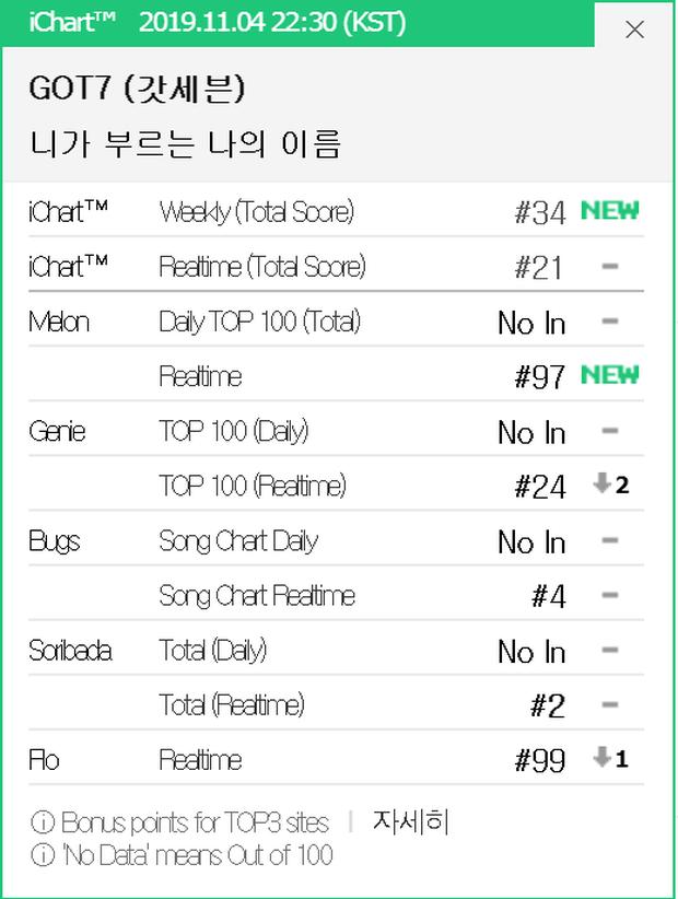 GOT7 vừa trở lại đã phá all-kill của IU, Jackson đạt thành tích khủng sau Lay (EXO), RM (BTS) trên Billboard 200 - Ảnh 4.
