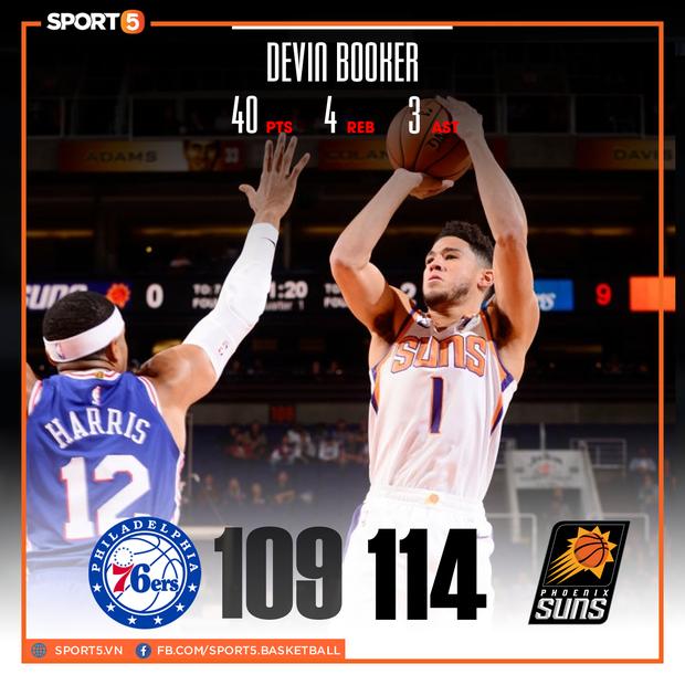 NBA 19-20: Devin Booker ghi 40 điểm, Phoenix Suns chấm dứt mạch toàn thắng của Philadelphia 76ers - Ảnh 1.