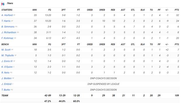 NBA 19-20: Devin Booker ghi 40 điểm, Phoenix Suns chấm dứt mạch toàn thắng của Philadelphia 76ers - Ảnh 4.