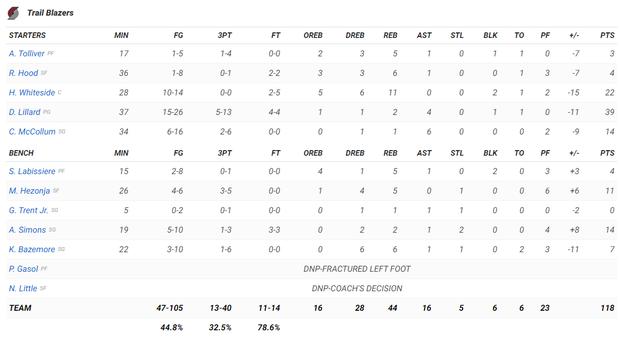NBA 19-20: Đánh bại Portland Trail Blazers, Golden State Warriors lần đầu chiến thắng tại Chase Center - Ảnh 4.