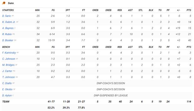 NBA 19-20: Devin Booker ghi 40 điểm, Phoenix Suns chấm dứt mạch toàn thắng của Philadelphia 76ers - Ảnh 5.