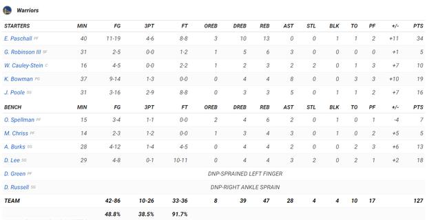 NBA 19-20: Đánh bại Portland Trail Blazers, Golden State Warriors lần đầu chiến thắng tại Chase Center - Ảnh 5.