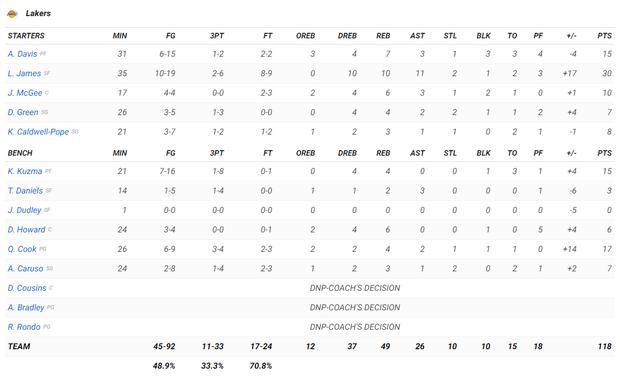NBA 19-20: Bùng nổ trong hiệp cuối, Los Angeles Lakers ngược dòng đánh bại Chicago Bulls - Ảnh 4.