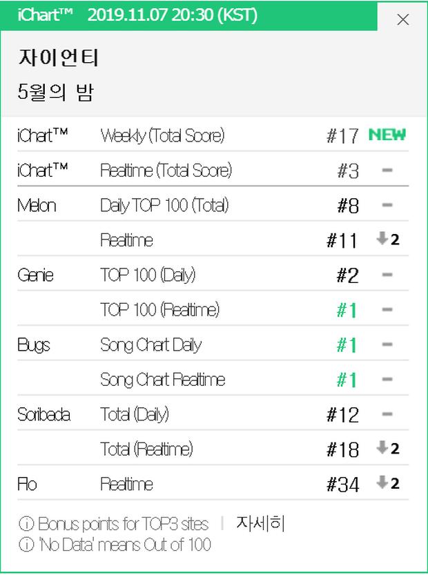 Taeyeon có thứ hạng nhạc số thấp cho ca khúc OST Frozen 2 nhưng IU vẫn mất all-kill vì nghệ sĩ công ty con của YG - Ảnh 4.