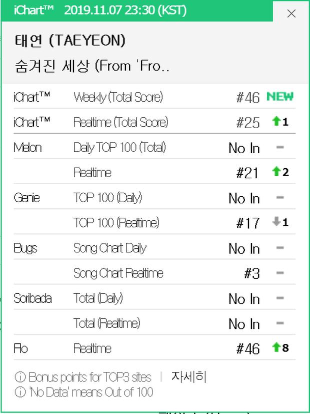 Taeyeon có thứ hạng nhạc số thấp cho ca khúc OST Frozen 2 nhưng IU vẫn mất all-kill vì nghệ sĩ công ty con của YG - Ảnh 2.