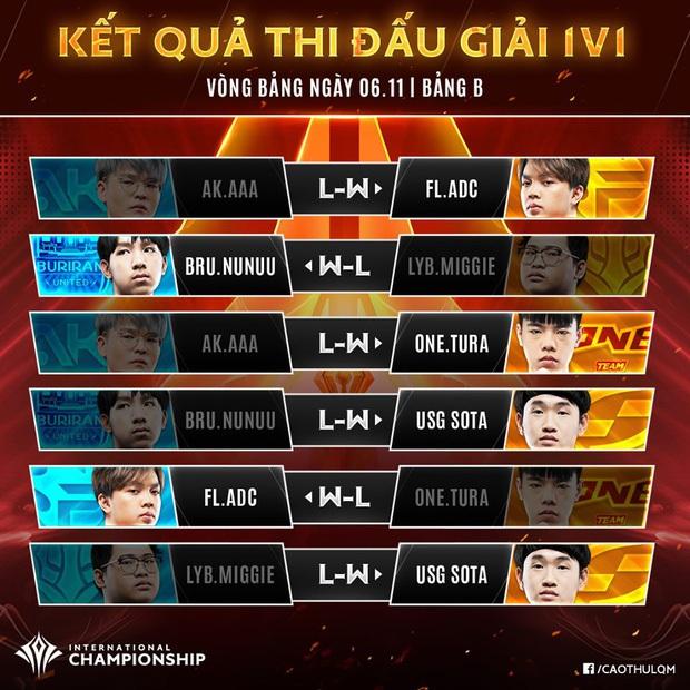 Kỹ năng thượng thừa, Liên quân Việt Nam chứng tỏ bản lĩnh solo 1v1 không có đối thủ tại AIC 2019 - Ảnh 1.
