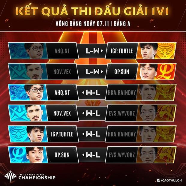 Kỹ năng thượng thừa, Liên quân Việt Nam chứng tỏ bản lĩnh solo 1v1 không có đối thủ tại AIC 2019 - Ảnh 2.