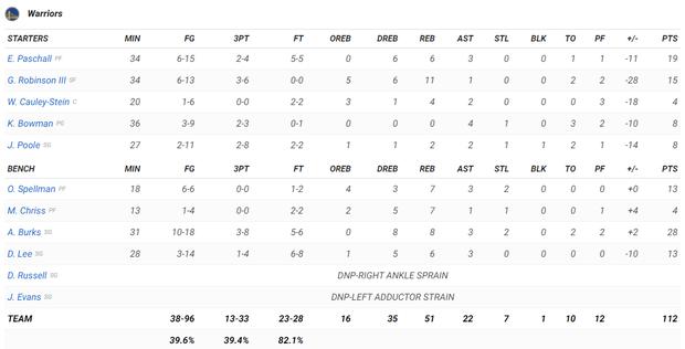 NBA 19-20: James Harden lập Double-double, Houston Rockets nghiền nát Golden State Warriors tại thánh địa Toyota Center - Ảnh 4.