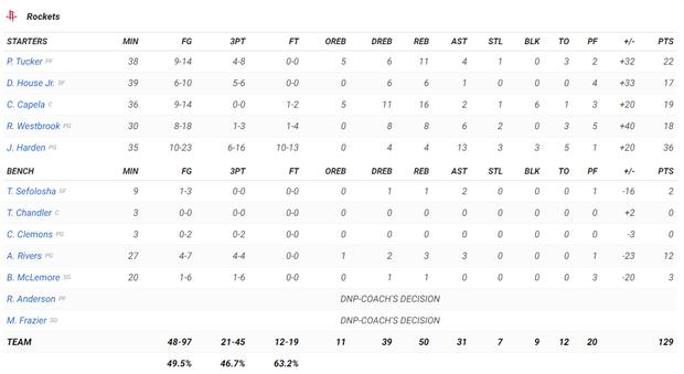 NBA 19-20: James Harden lập Double-double, Houston Rockets nghiền nát Golden State Warriors tại thánh địa Toyota Center - Ảnh 5.