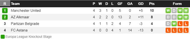 Thắng đậm và trở thành đội bóng duy nhất làm được điều này, MU chính thức giành vé vào vòng knock-out cúp châu Âu - Ảnh 9.
