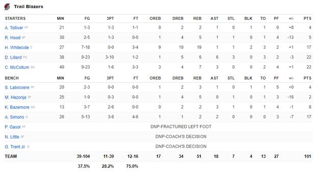 NBA 19-20: Bùng nổ ở hiệp 4, Kawhi Leonard giúp Los Angeles Clippers thoát thua trước Portland Trail Blazers - Ảnh 4.