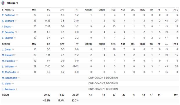 NBA 19-20: Bùng nổ ở hiệp 4, Kawhi Leonard giúp Los Angeles Clippers thoát thua trước Portland Trail Blazers - Ảnh 5.