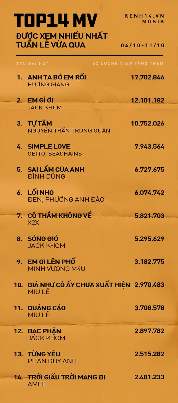 Top 14 MV Vpop được xem nhiều nhất tuần qua: Jack và K-ICM bị kẹp giữa Hương Giang và Nguyễn Trần Trung Quân - Ảnh 1.