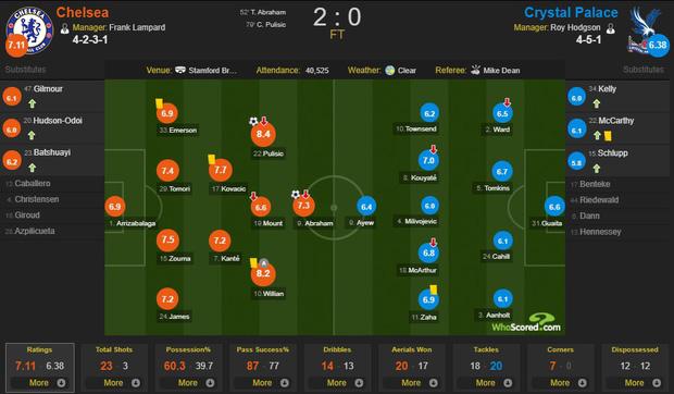 Đội trưởng Mỹ Pulisic bùng nổ, Chelsea tiếp tục bay cao tại giải Ngoại hạng Anh - Ảnh 4.