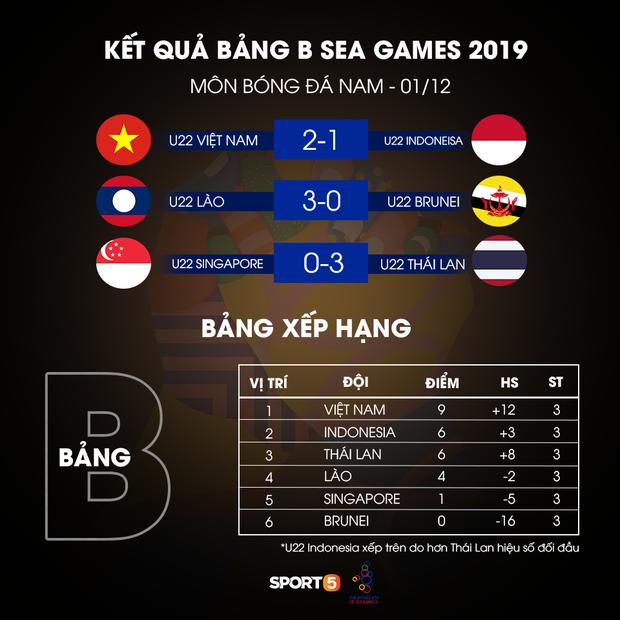 Cận cảnh tình huống Bùi Tiến Dũng mắc sai lầm, tặng free U22 Indonesia một bàn thắng ở SEA Games 30 - Ảnh 9.