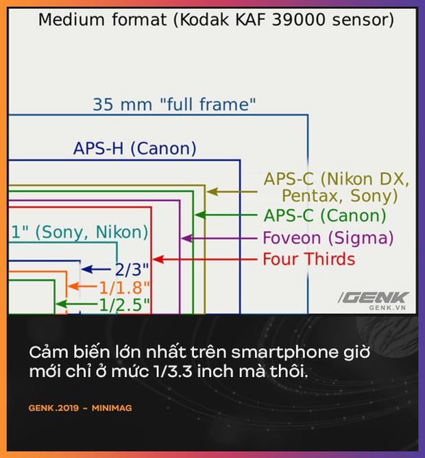 Vì sao Apple, Google, Samsung, Huawei, Xiaomi... đều tập trung sáng tạo vào camera trên smartphone? - Ảnh 7.