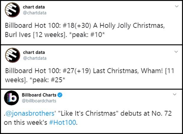 Billboard Hot 100: Chị đại Mariah Carey cùng danh ca hồi sinh 2 ca khúc Giáng sinh kinh điển nhưng vẫn chịu thua bạn trai cũ của Selena Gomez - Ảnh 9.