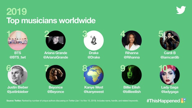 """Top 10 nghệ sĩ thống trị Twitter năm 2019: Một mình BTS """"cân"""" cả Ariana Grande, Justin Bieber, Billie Eilish và nhiều nghệ sĩ đình đám khác - Ảnh 1."""