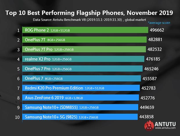 Vsmart Live lần đầu lọt vào Top 10 smartphone tầm trung có hiệu năng mạnh nhất do Antutu bình chọn - Ảnh 1.